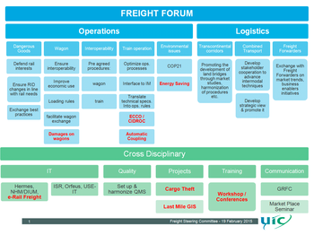 Overview of the Freight Forum (2015)